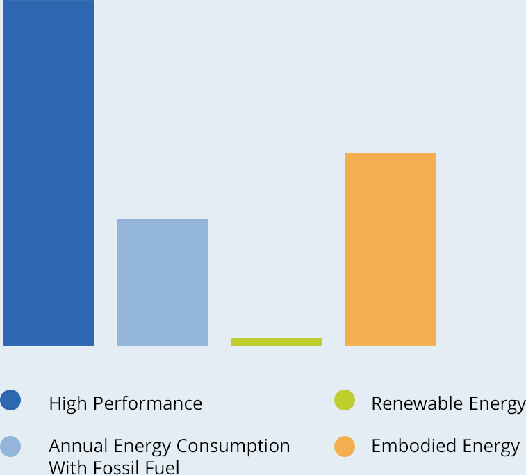 Graph of key factors for Zero Net Energy