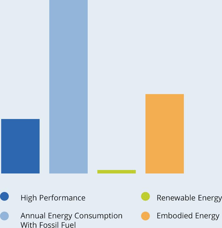Graph of key factors for Code Minimum