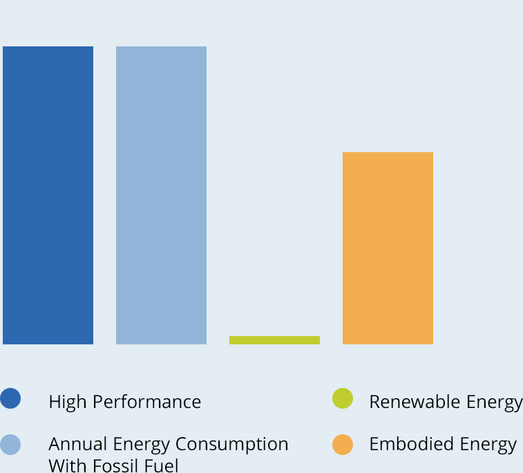 Graph of key factors for High Performance