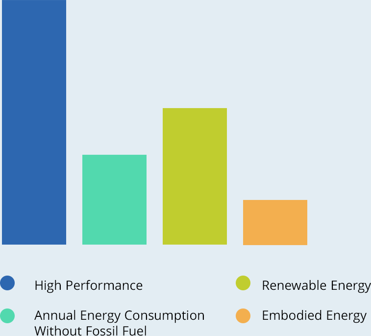 Graph of key factors for Zero Embodied Carbon