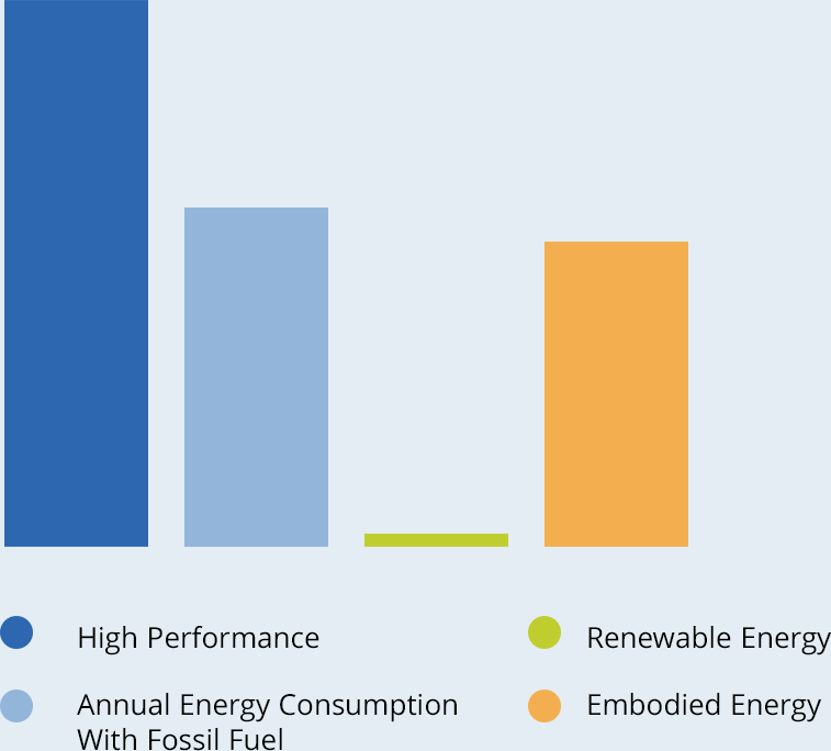 Graph of key factors for Zero Energy Ready