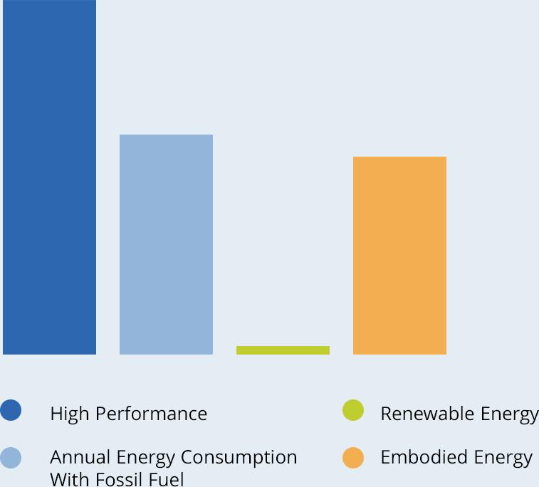 Graph of key factors for Zero Energy Ready