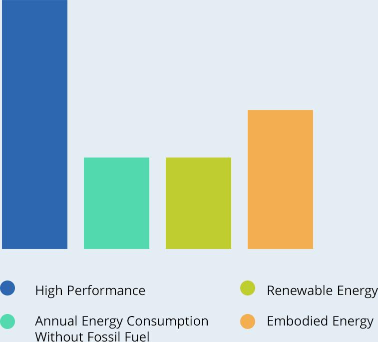 Graph of key factors for Zero Net Carbon