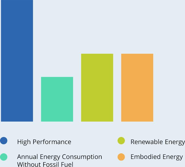 Graph of key factors for Net Positive Carbon